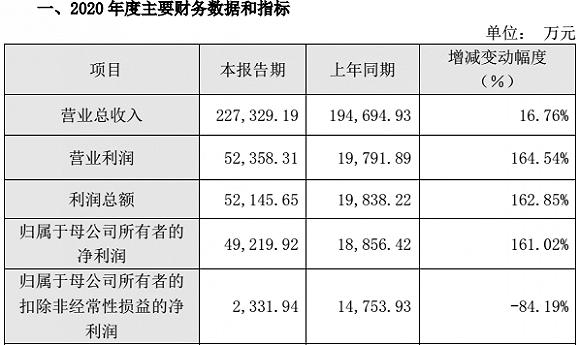 靠政府补助和投资中芯国际,中微公司去年净利爆增161%