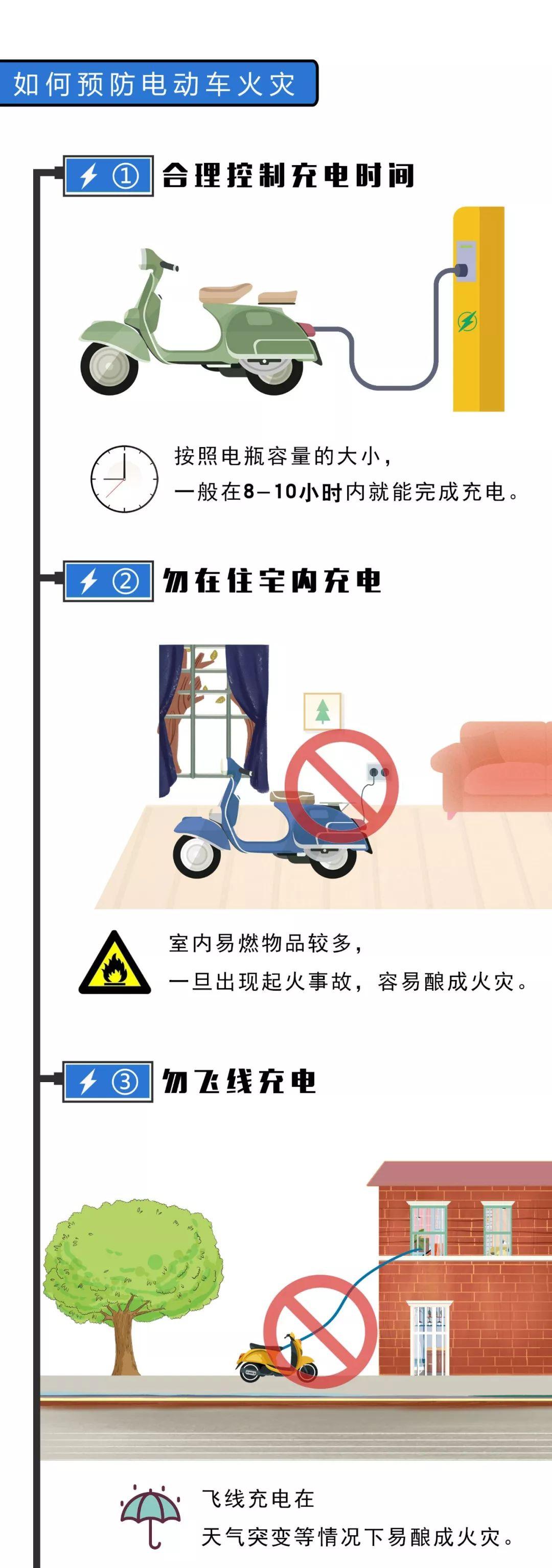 最担心的事又发生了!廊坊一小区电动车室内充电起火